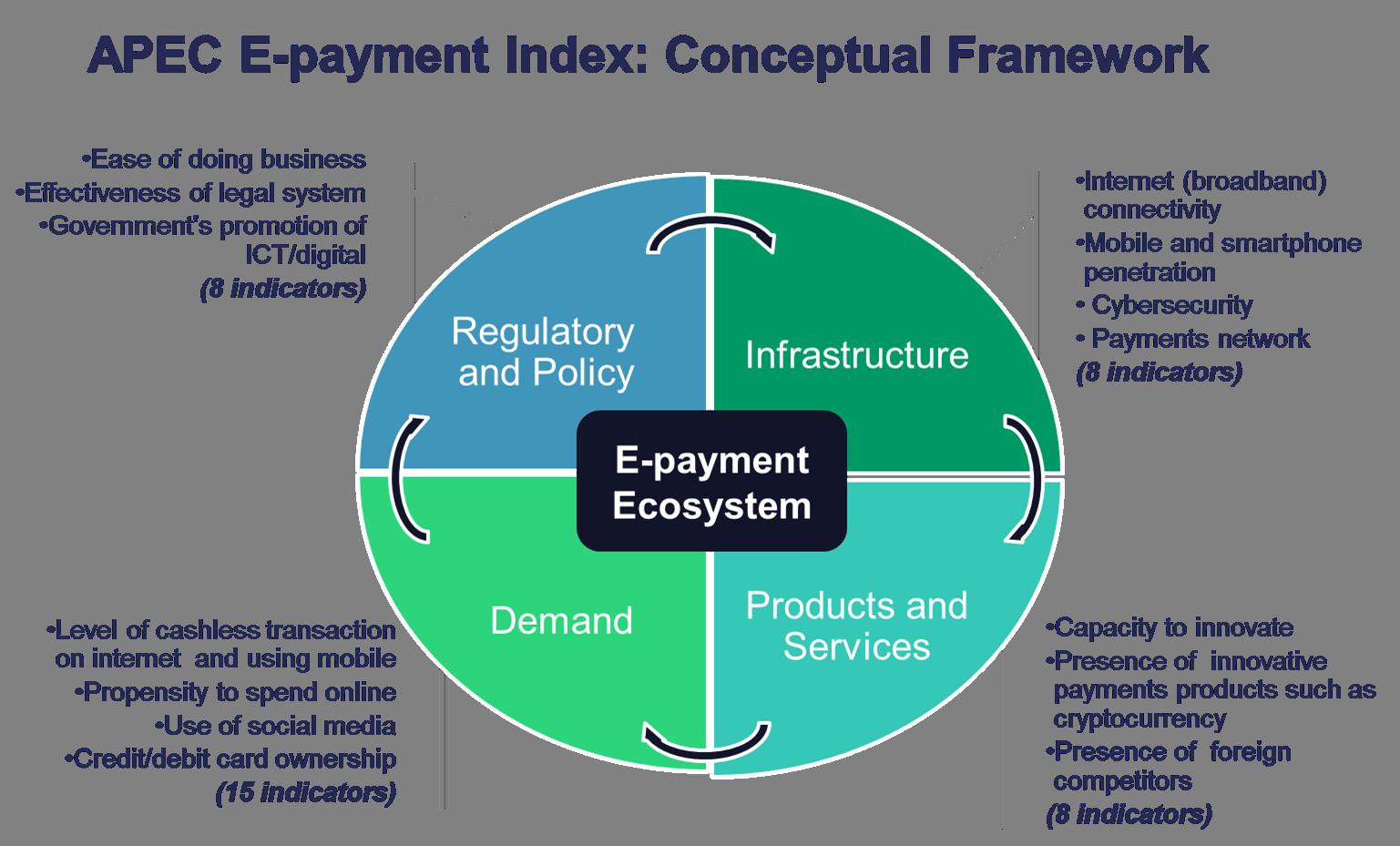 APEC E-payment Index Conceptual Framework