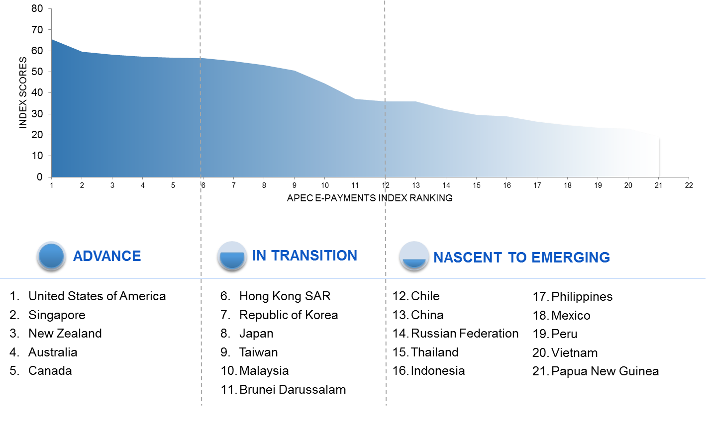 APEC E-payment Index clusters